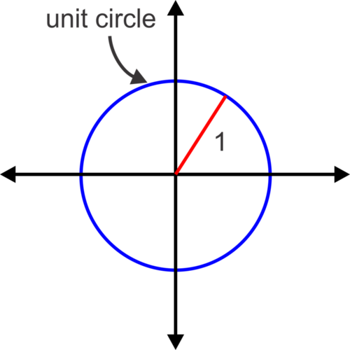 Introduction to the Unit Circle and Radian Measure