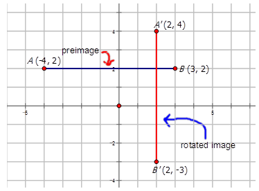 Graphs of Rotations