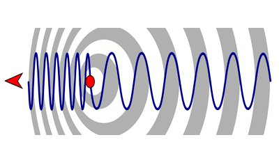 Doppler Shift