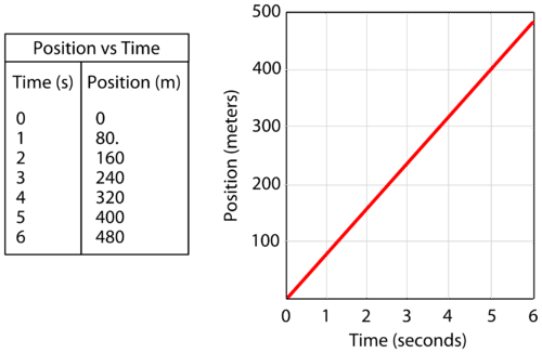 A position versus time graph for an object starting at t=0 and x=0 that has a constant velocity of 80 m/s