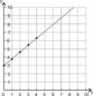 Gráficas de ecuaciones lineales
