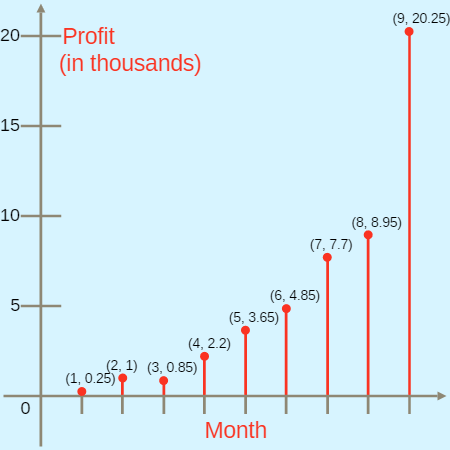 Function Rules Based on Graphs: Making Money in the Hat Business