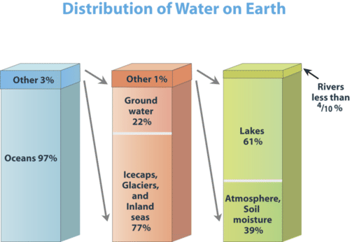 Diagram of the distribution of Earth's water
