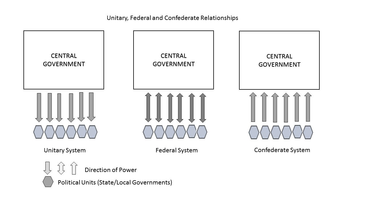 national and state govt. relationships compared