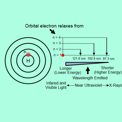 Energy Levels: Bohr's Atomic Model