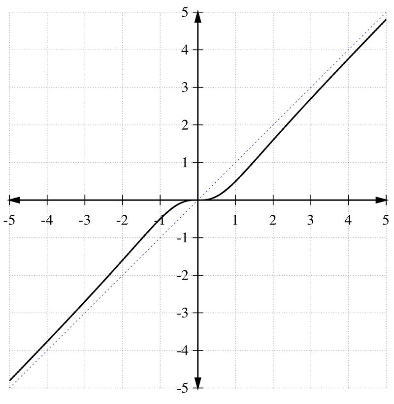 Analyzing Rational Functions Ck 12 Foundation
