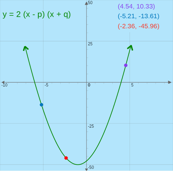 slope intercept form quadratic equation  Vertex, Intercept, and Standard Form | CK-13 Foundation
