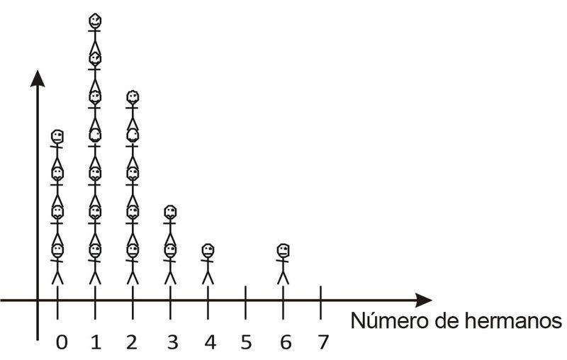 Diagramas de Tallo-Hoja e Histogramas
