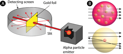 Picture of Rutherford's gold foil experiment