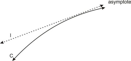 Hyperbolas and Asymptotes
