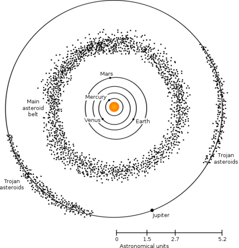 Location of the asteroid belt between Mars and Jupiter
