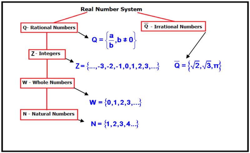 Printables Real Number System Worksheet real number system diagram line graphs ck 12 foundation