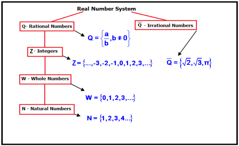 Order real numbers read algebra ck 12 foundation positives negatives fractions and decimals are all part of the real number system the diagram below shows how all of the numbers in the real number ccuart Choice Image