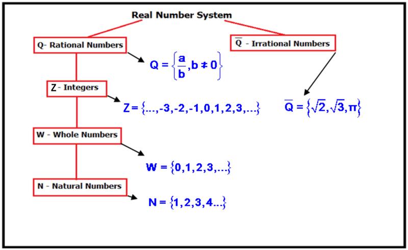 Real Number Line Graphs Ck 12 Foundation