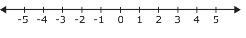 Standard MCC6.NS.7 - Integer Comparison on a Number Line