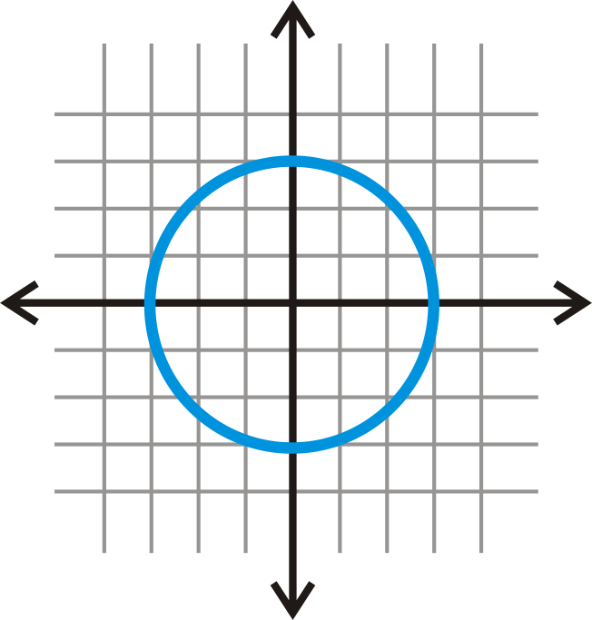 Circles in the Coordinate Plane | CK-12 Foundation