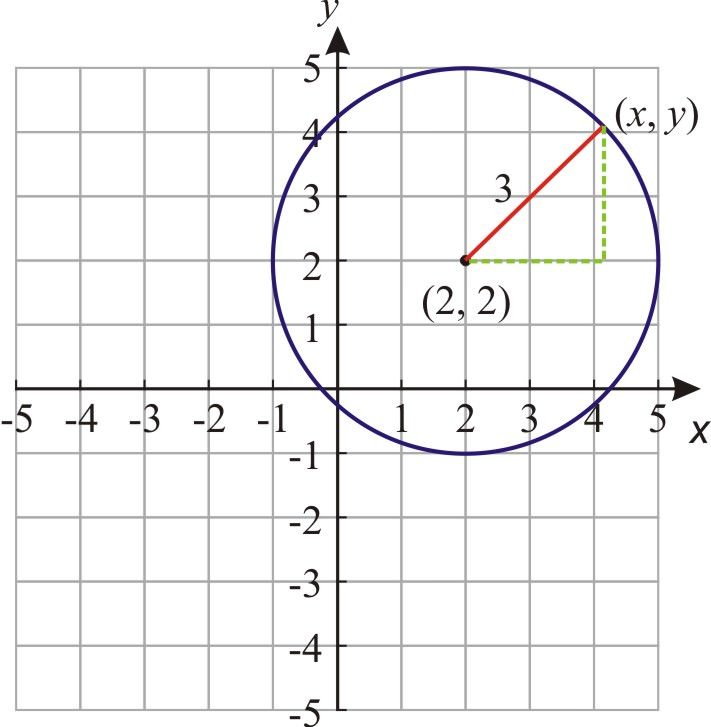 Equation of a circle ck 12 foundation equations and graphs of circles ccuart Image collections