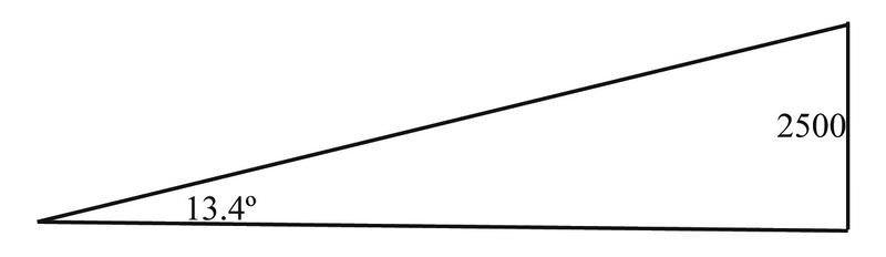 Angles of Elevation and Depression ( Read ) | Trigonometry