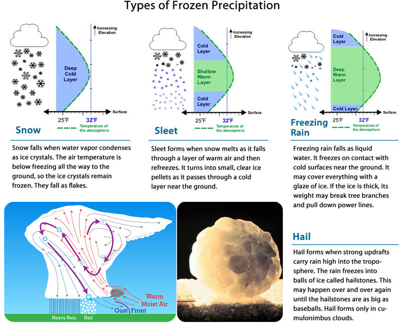 Diagram of snow, sleet, and freezing rain