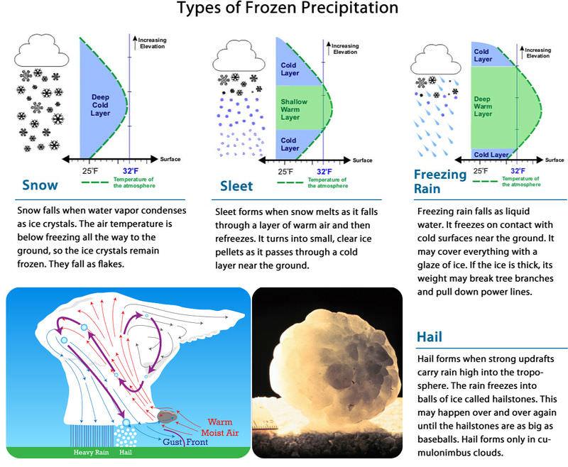 Diagram of snow, sleet, and freezing rain