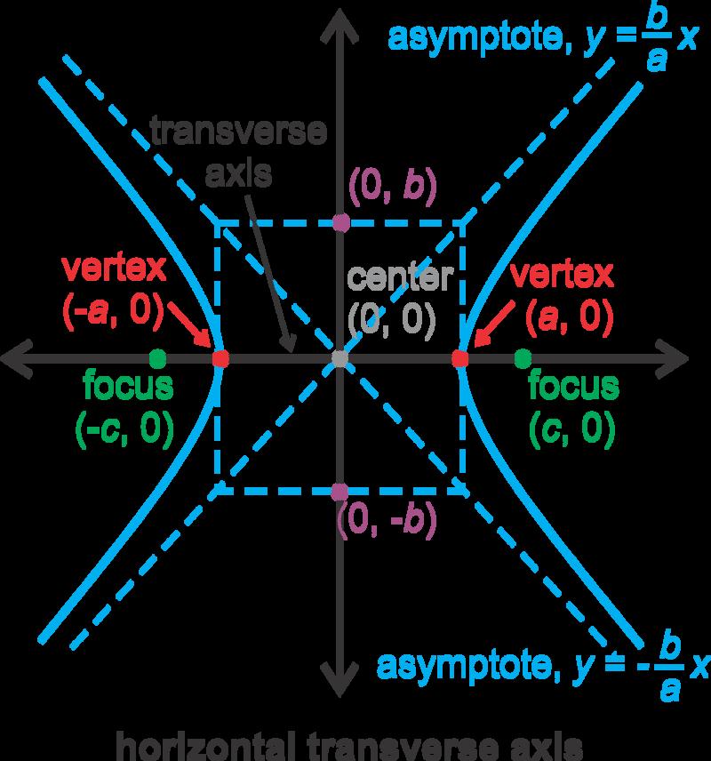 Graphs Of Hyperbolas Centered At The Origin Read Calculus Ck