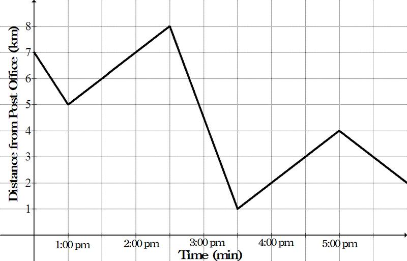 Broken-Line Graphs