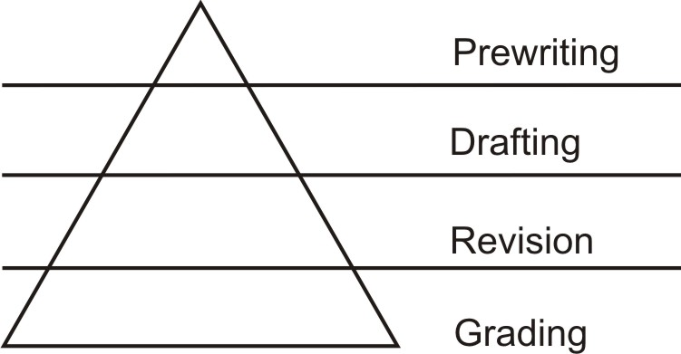 The Glyfada Method: A Writing Process