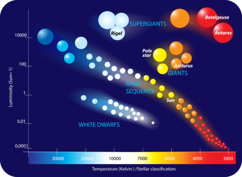 The Hertzsprung Russell Diagram helps classify stars into different groups