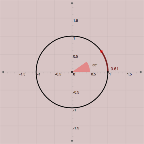 Conversion between Degrees and Radians: Arc and Radians Relationship