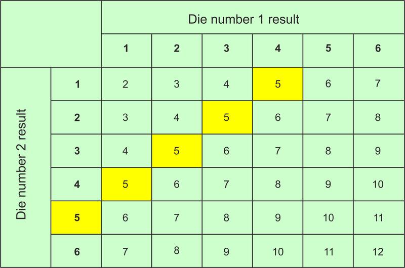 Measurement of Probability