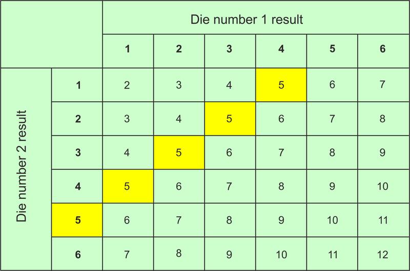 Measurement Of Probability Read Probability Ck 12 Foundation
