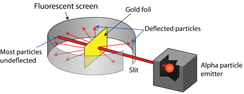 Diagram of Rutherford's Gold Foil Experiment