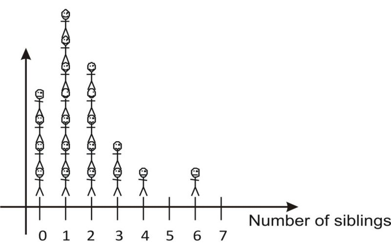 StemandLeaf Plots and Histograms – Histogram Worksheet