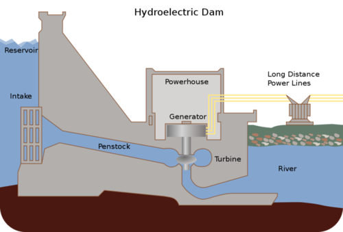 A cross-section of a hydroelectric plant