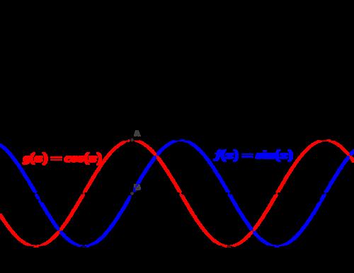 Basic Trigonometric Limits Read Calculus Ck 12 Foundation