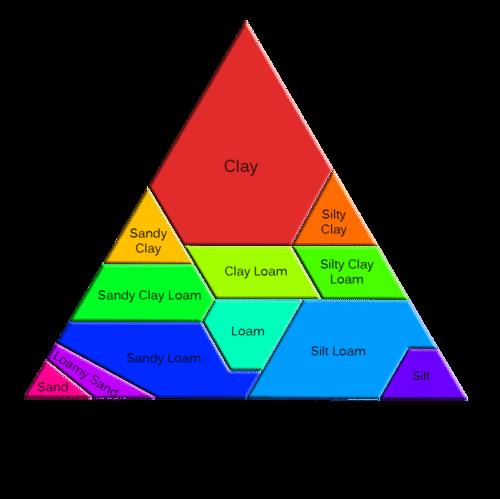 Soil Characteristics – Soil Texture Triangle Worksheet