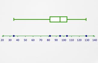 quartiles and interquartile range worksheet pdf