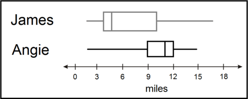 Box-and-Whisker Plots ( Read ) | Statistics | CK-12 Foundation