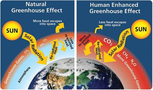 Diagram of the natural and human enhanced greenhouse effect