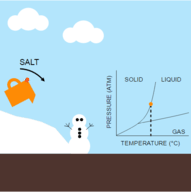 Freezing Point Depression: Salting the Roads