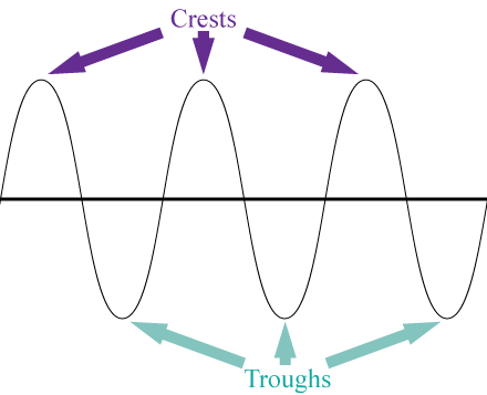Crests and troughs of a transverse wave