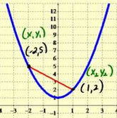 SLT 9 Calculate and interpret the average rate of change of a function over a specified interval.