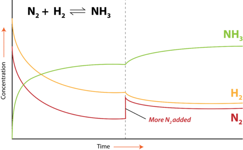 Adding more nitrogen in the Haber-Bosch process generates additional ammonia