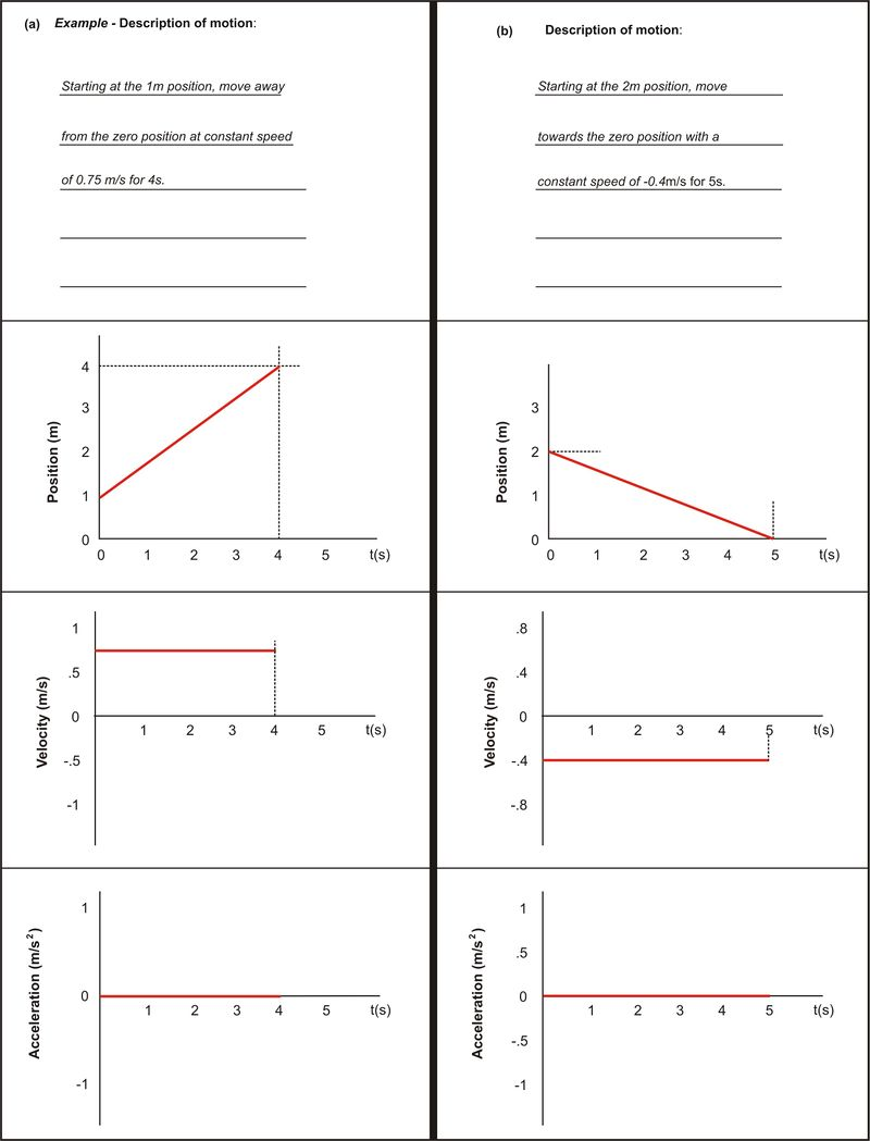 Answers: graphs a and b