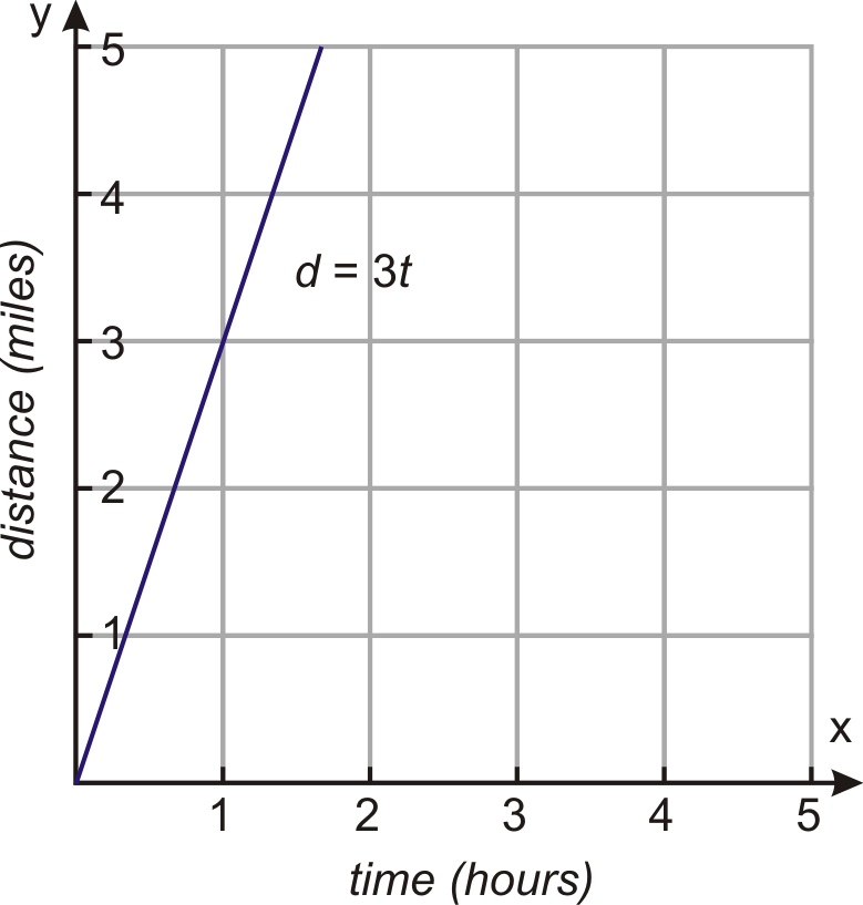 Inverse Variation Read Algebra – Direct and Indirect Variation Worksheet