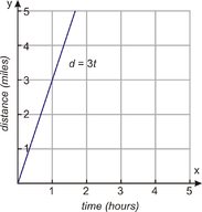 Inverse Variation Models
