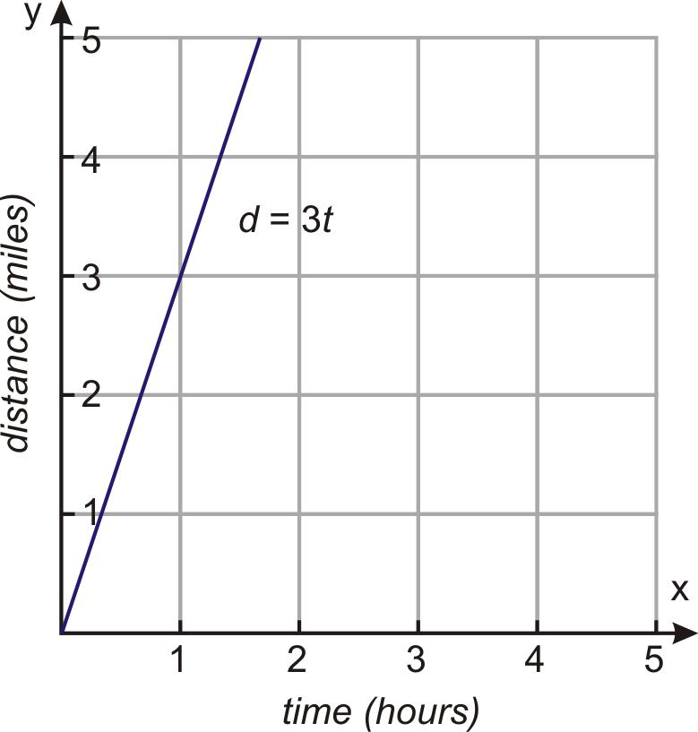 Inverse Variation Read Algebra Ck 12 Foundation