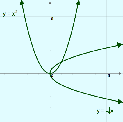 Inverse Functions: Inverse Symmetry