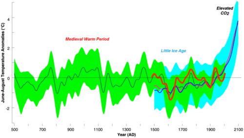 Earth's temperature over time has increased