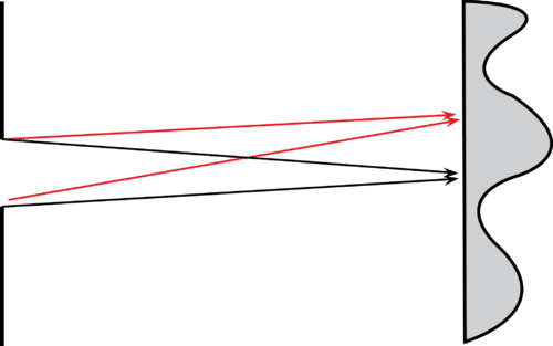 Diagram of single slit interference